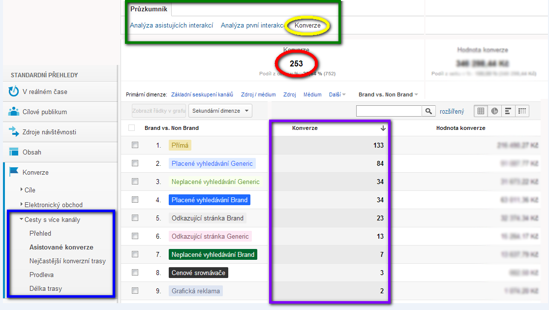 Google Analytics Multi Channel Funnels Analýza konverzí