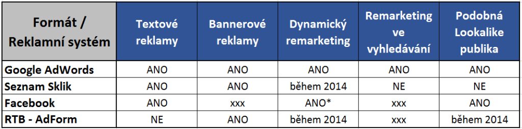 remarketing-reklamni-formaty